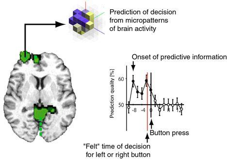 تصمیم ناخودآگاه در مغز، ناقض اراده آزاد؟؟؟!